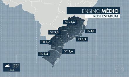 Rio é o único estado do Brasil que não atinge meta do Ideb em nenhum segmento dos ensinos fundamental e médio