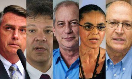 Pesquisa Ibope para presidente: Bolsonaro, 32%; Haddad, 23%; Ciro, 10%; Alckmin, 7%; Marina, 4%